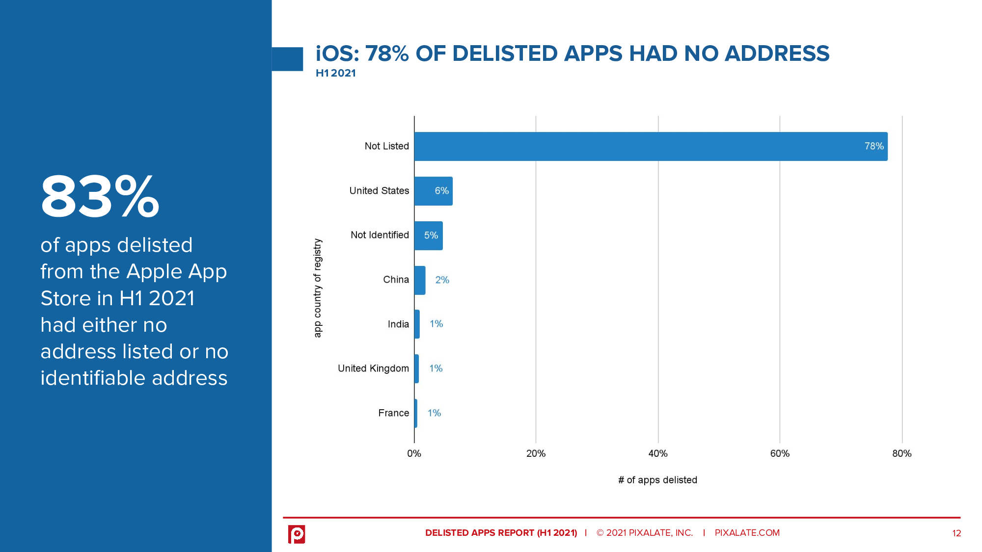 83% of apps delisted from the Apple App Store in H1 2021 had either no address listed or no identifiable address