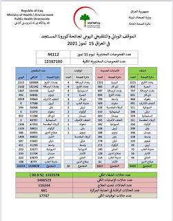 الموقف الوبائي والتلقيحي اليومي لجائحة كورونا في العراق ليوم الخميس الموافق ١٥ تموز ٢٠٢١