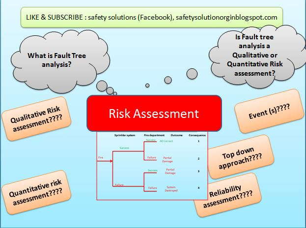 What is Fault Tree analysis in Health and Safety? Is Fault tree - quantitative risk analysis
