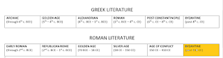Early Roman Lit: through 2nd c BCE: Republican Rome: through 1st c. BCE; Golden Age: 70 BCE to 18 CE; Silver Age: 18 CE to 150 CE; Age of Conflict: 150 CE - 410 CE; Byzantine / Late Latin: after 410 CE