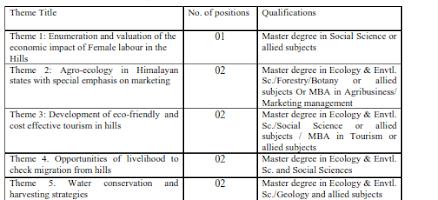 Recruitment of various post in ASSAM UNIVERSITY