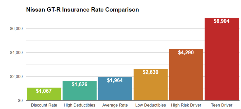Nissan GTR Insurance Rate Comparison