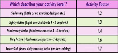 activity factors table