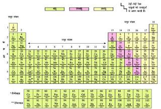 Class 10 Science Chapter 3 | Hindi Medium | धातु और आधातु