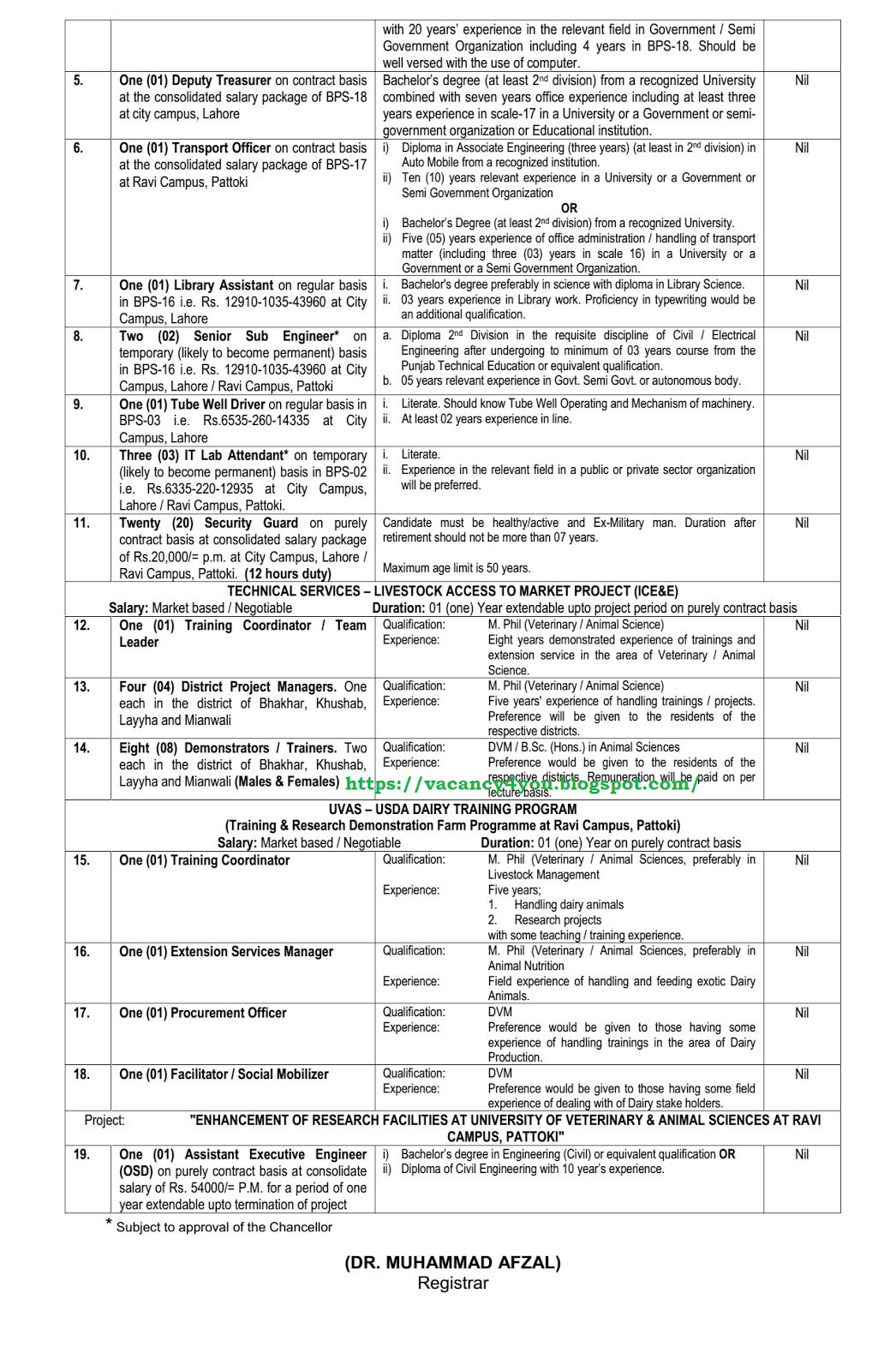 LATEST JOBS: Multiple Veterinary Jobs in UVAS, LAMP and