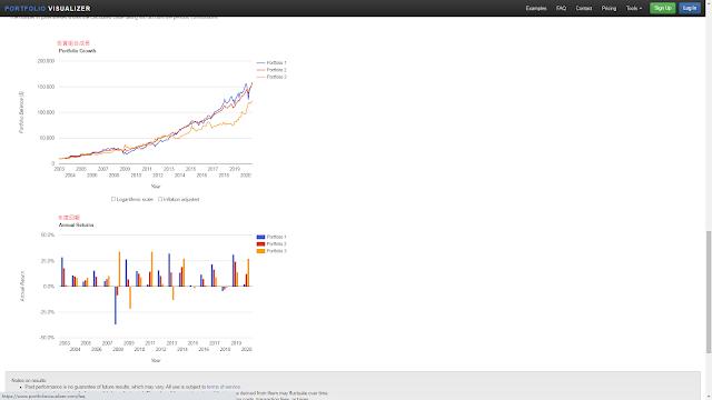 如何股票回測:回測資料