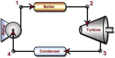 HowMechanismWorks ?: How Steam Boilers Works?
