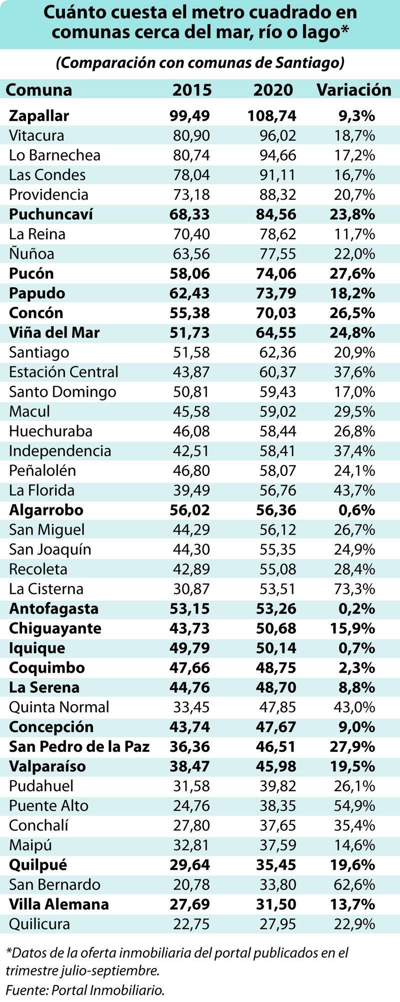 precio del metro cuadrado en las comunas con mar, un río o un lago cerca