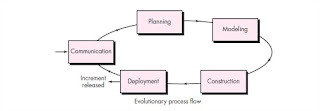 evolutionary process flow