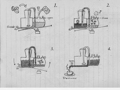 Old books and Tabasco: The locomotive coffee engine enigma