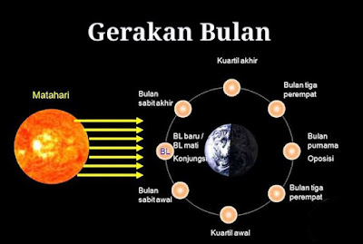 Pengertian bukan, teori pembentukan dan karakteristik bulan