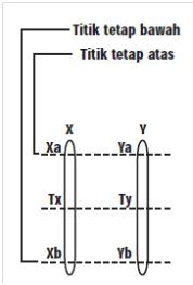 Perbandingan Skala Termometer : perbandingan, skala, termometer, Menetapkan, Skala, Termometer