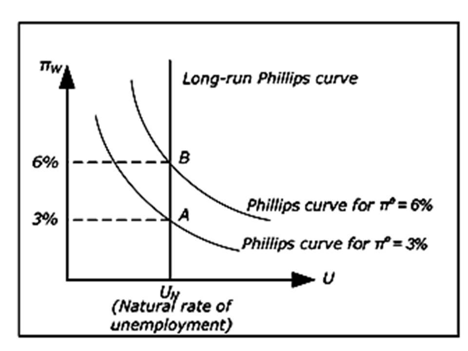 PAUL SAMUELSON ~ Economics