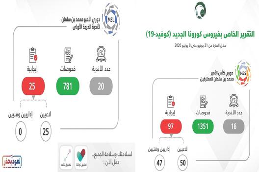50 إصابة بكورونا يعلن عنها إتحاد القدم السعودي