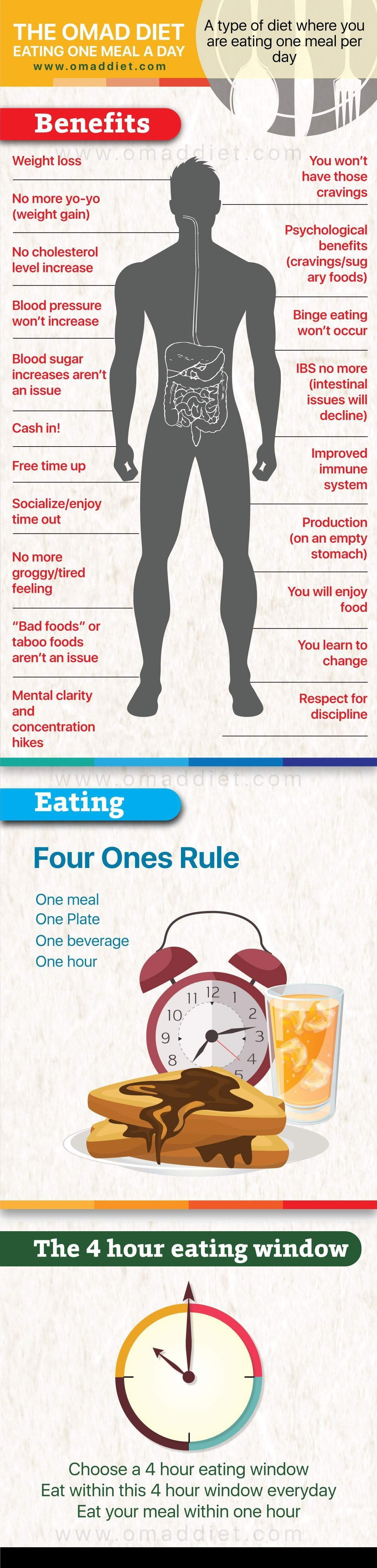 How To Eat One Meal Day #infographic