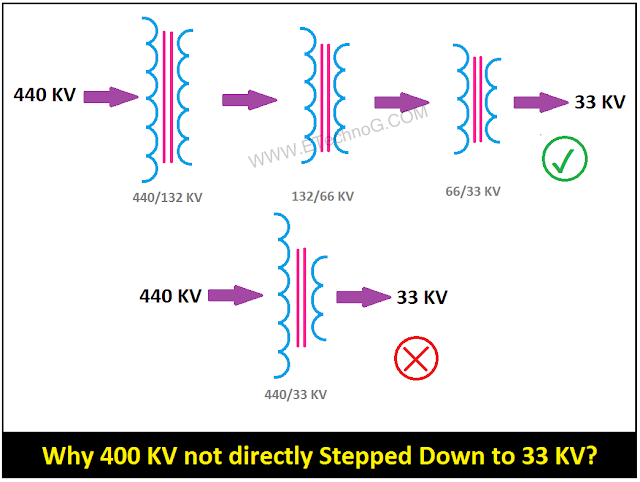 Why 400 KV not directly Stepped Down to 33 KV?