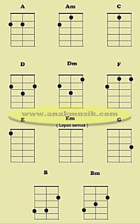 Cara Bermain Gitar Ukulele Senar 3 Bagi Pemula