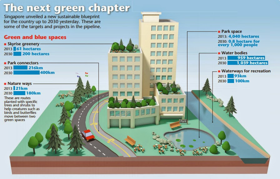 Workplace safety furthermore Millennials Choose Car Sharing Over Ownership besides All Land Rover Models Revealed In Infographic together with Elon Musk Inc Inside The Financials Of Tesla Solarcity And Spacex Infographic also Sustainable Singapore Blueprint 2015. on electric car infographic