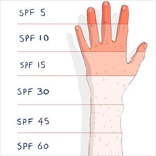 SPF càng cao thì khả năng chống nắng càng tốt