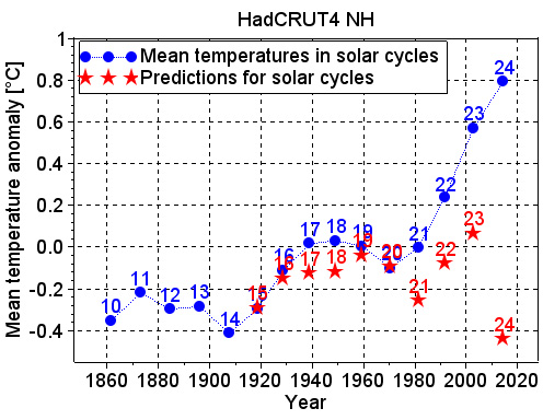 The Solar Cycle Model with the HadCRUT4 temperatures in the Northern Hemisphere
