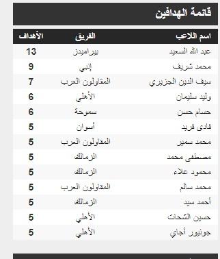 ترتيب هدافي الدوري المصري الممتاز