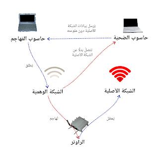 طريقة إختراق الواي فاي ذو حماية wpa 2