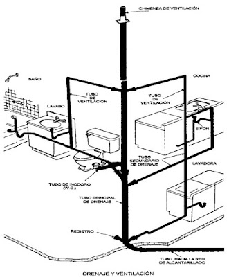 Instalación de Drenaje y Ventilación
