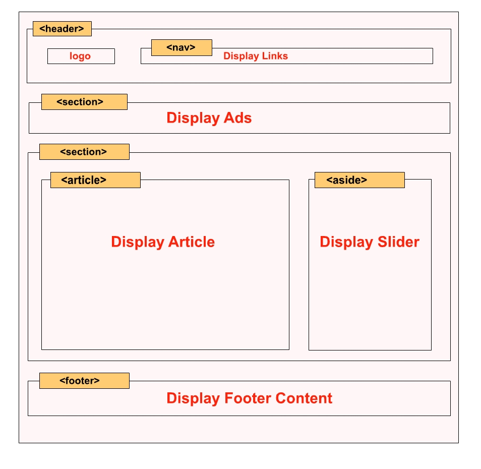 HTML5 Layout Design From Scratch including header, article