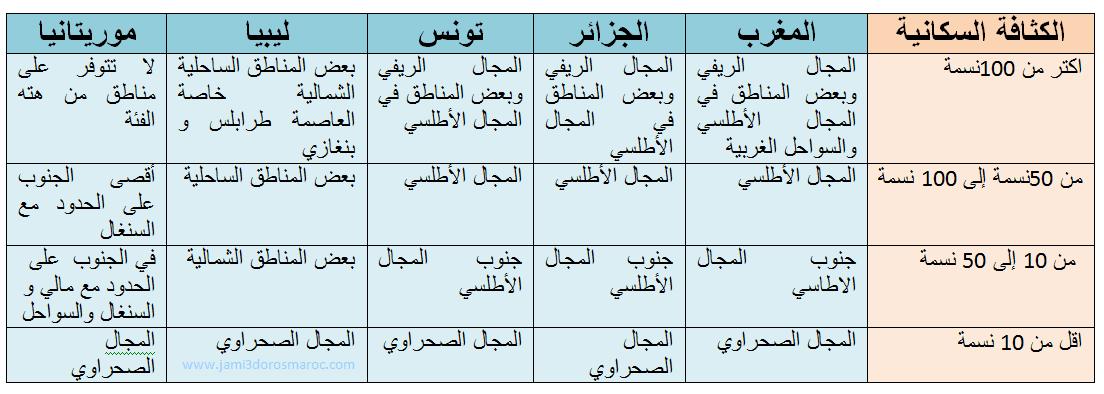 توزع الكثافة السكانية على بلدان المغرب العربي