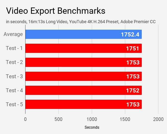 Video editing performance of MSI Modern 14 B4MW laptop.
