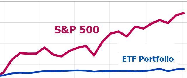 ETF 組合對比同期 S&P 500 指數走勢