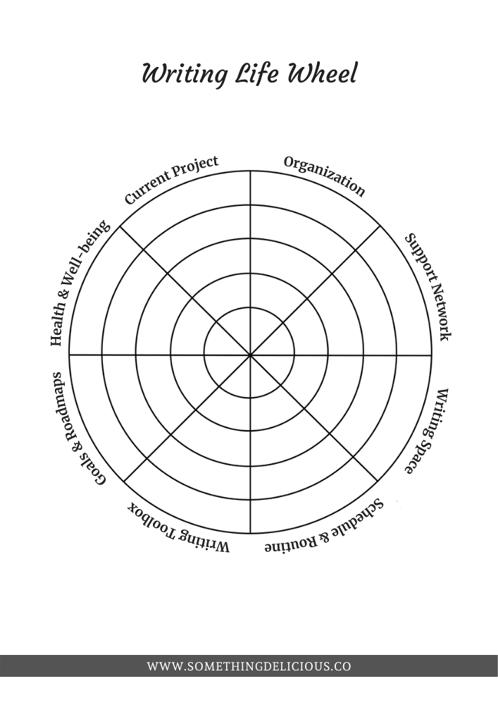 A circle divided into eight wedges, with five sections in each wedge. Each wedge represents a category of a writer's life: current project, organization, support network, writing space, schedule and routine, writing toolbox, goals and roadmaps, and health and well-being.