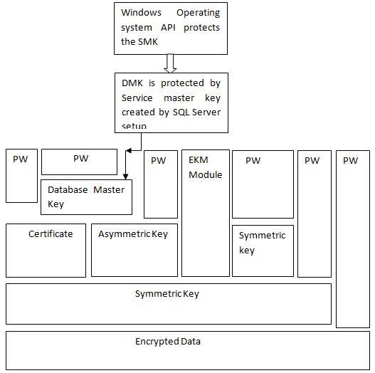Brief Description about SQL Server Encryption - SQLServerCentral