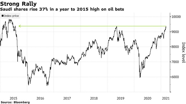 #Saudi Equities Jump to 2015 Level on Higher Oil Bets: Chart - Bloomberg
