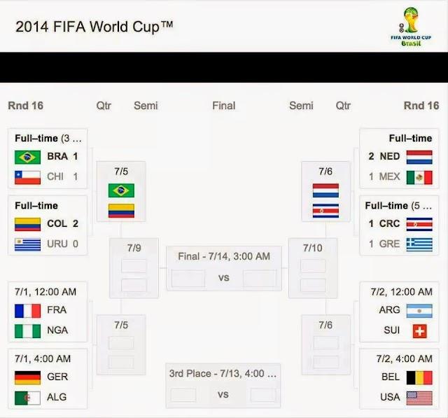 KEPUTUSAN SEMASA SEHINGGA 30 JUN 2014 WORLD CUP 2014