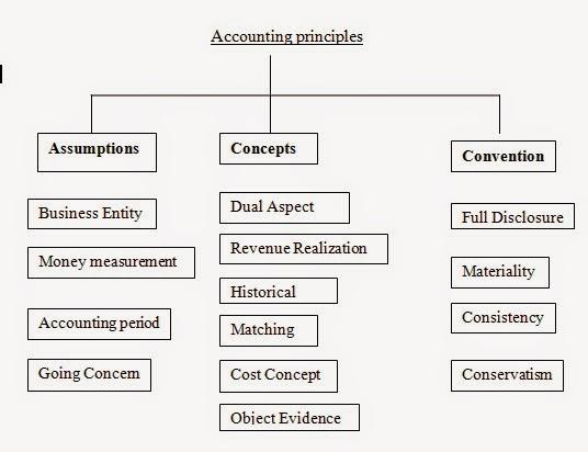 Accounting Principles : Accounting Basics Day 5