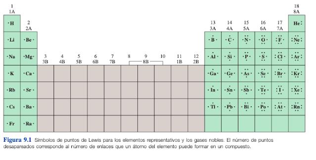 estructura de lewis de todos los elementos