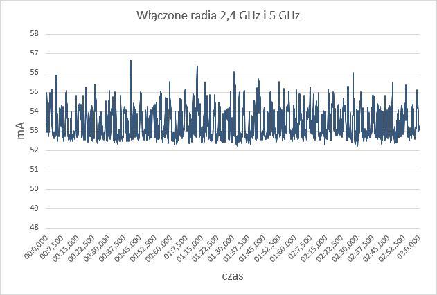 Pobór prądu przez router Synology RT2600ac przy włączonej sieci 2,4 GHz i 5 GHz