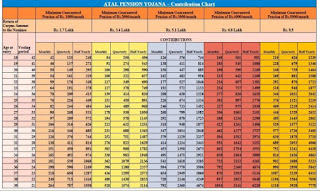 Atal Pension Yojana contribution chart