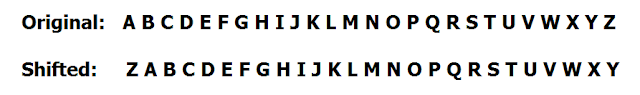 A Caesar cipher substitutes each letter with another letter a certain number of places to the right