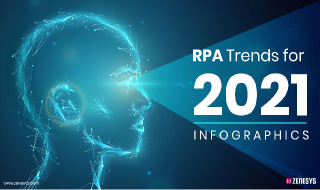 RPA Trends for 2021 #infographic