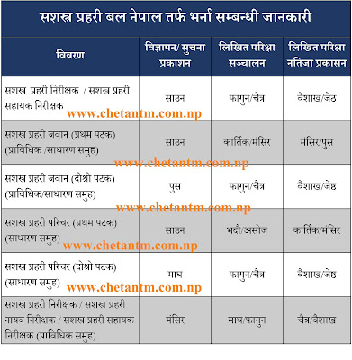 Armed Police Force (APF Nepal) New Vacancy Details (2078/79)