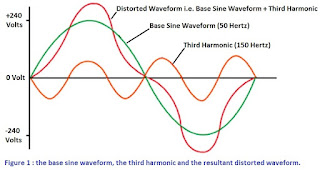 The base sine waveform, the third harmonic and the resultant distorted waveform