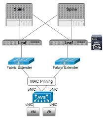 Welcome to Mat's Cloud: Cisco ACI: AVS and Hypervisor