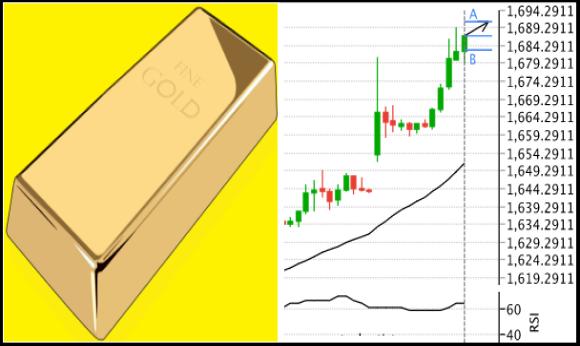 تحليل الذهب صاعد ويقترب من مستوى 1700 دولار للاوقيه