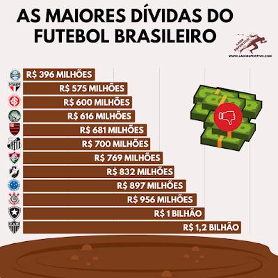 Infográfico com as dívidas dos clubes brasileiros