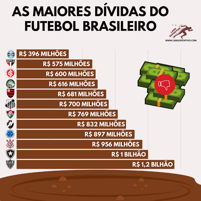 As maiores dívidas dos clubes brasileiros 2021