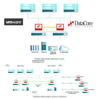 DataCore unterstützt VMware vSphere Metro Storage Cluster