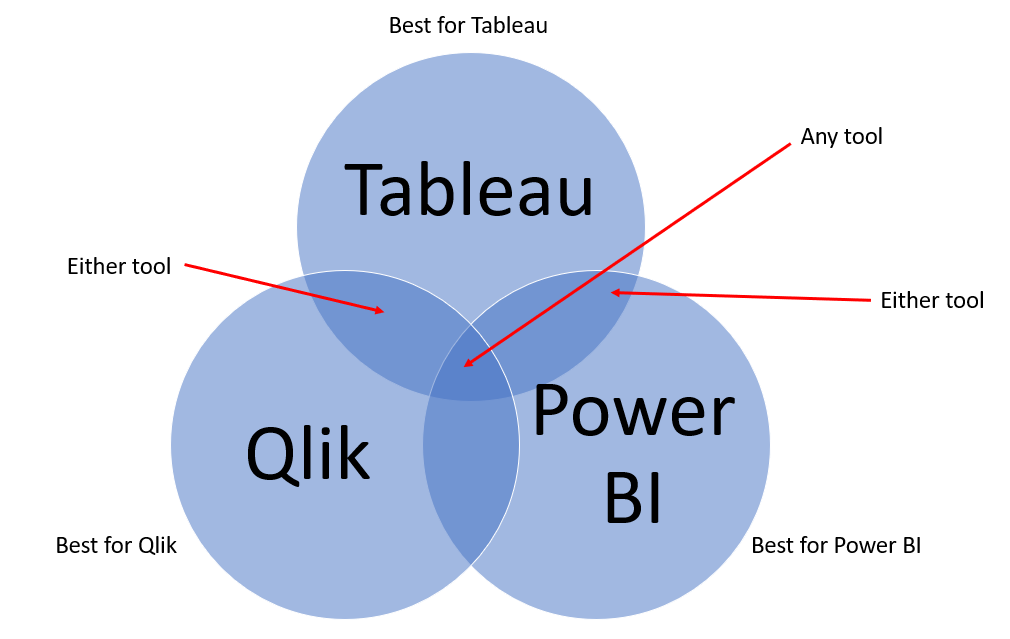 Viz Notes: Power BI vs Tableau vs Qlik - Part 1