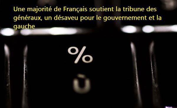 Une majorité de Français soutient la tribune des généraux, un désaveu pour le gouvernement et la gauche